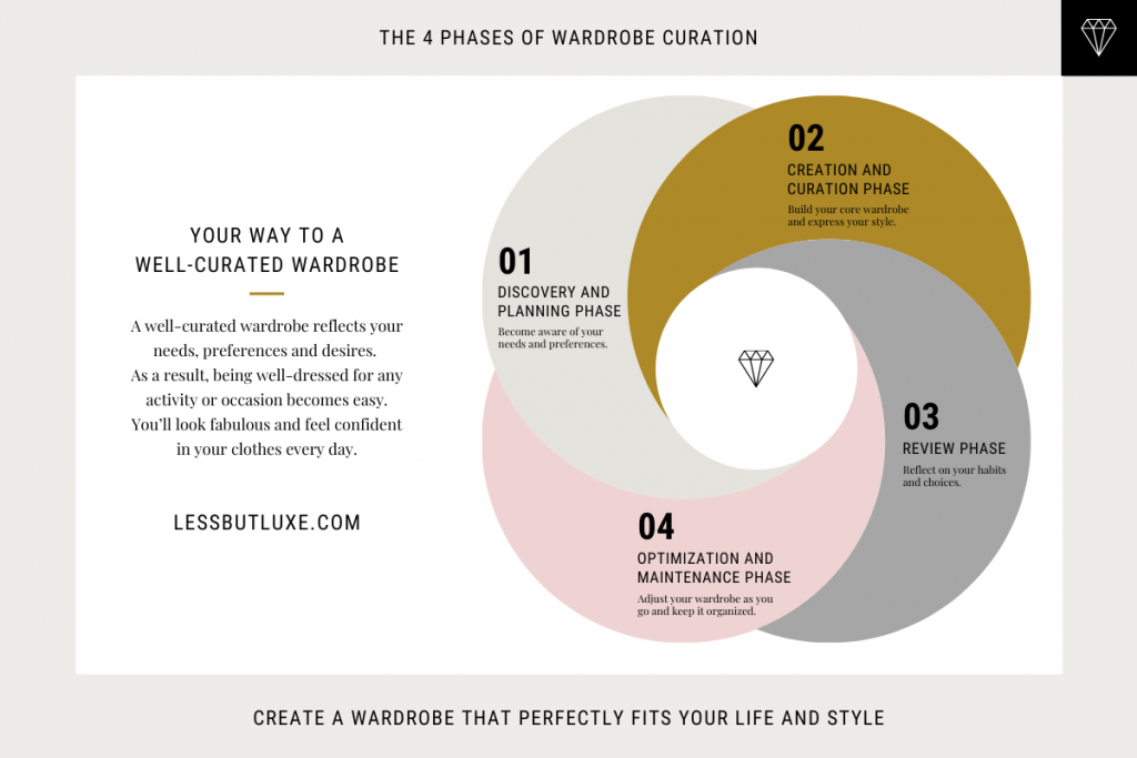 4 Phases of Wardrobe Curation