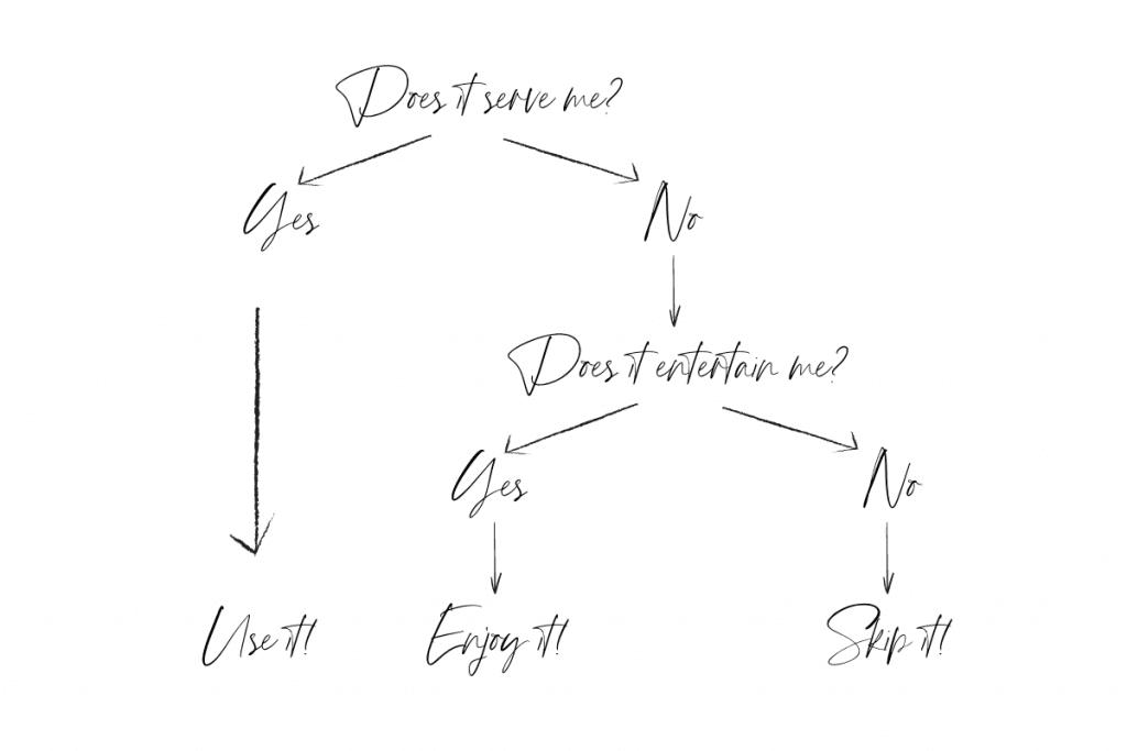 Digital Life Decision Tree